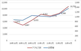 アクセス・訪問者グラフ.png