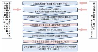 商工会議所 流れ.png