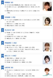 女子アナ6〜10位.png