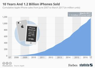 https___blogs-images.forbes.com_niallmccarthy_files_2017_06_20170629_Billion_iPhones.jpg